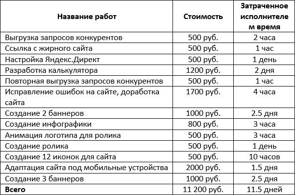 Общие затраты по сайту