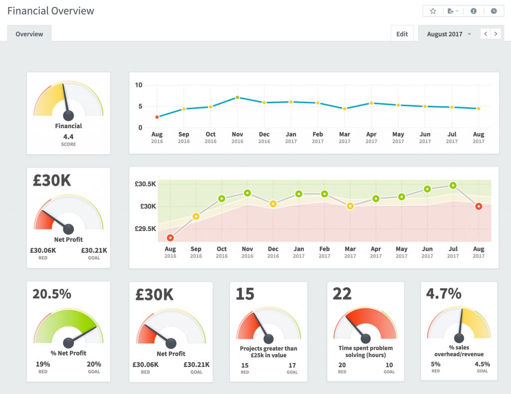 Наглядное представление KPI в CRM