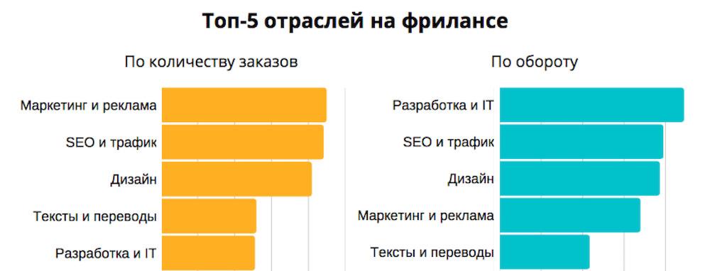 Сколько зарабатывают веб фрилансеры как правильно оформлять удаленную работу