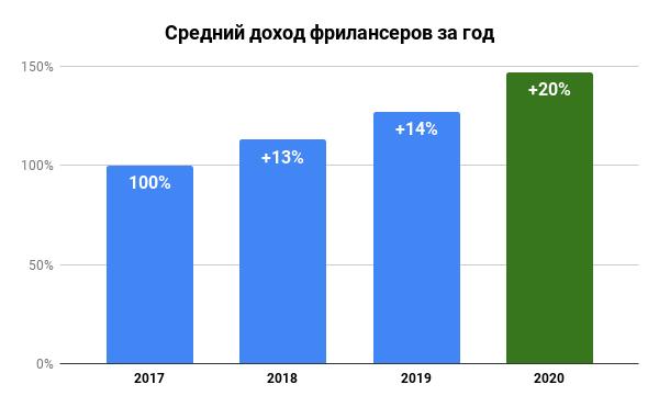 Исследование рынка фриланса 2020-2021